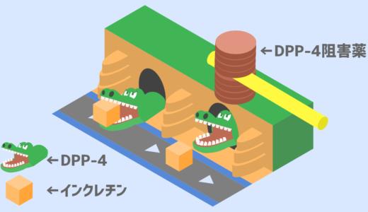 DPP-4阻害薬の作用機序のイラスト